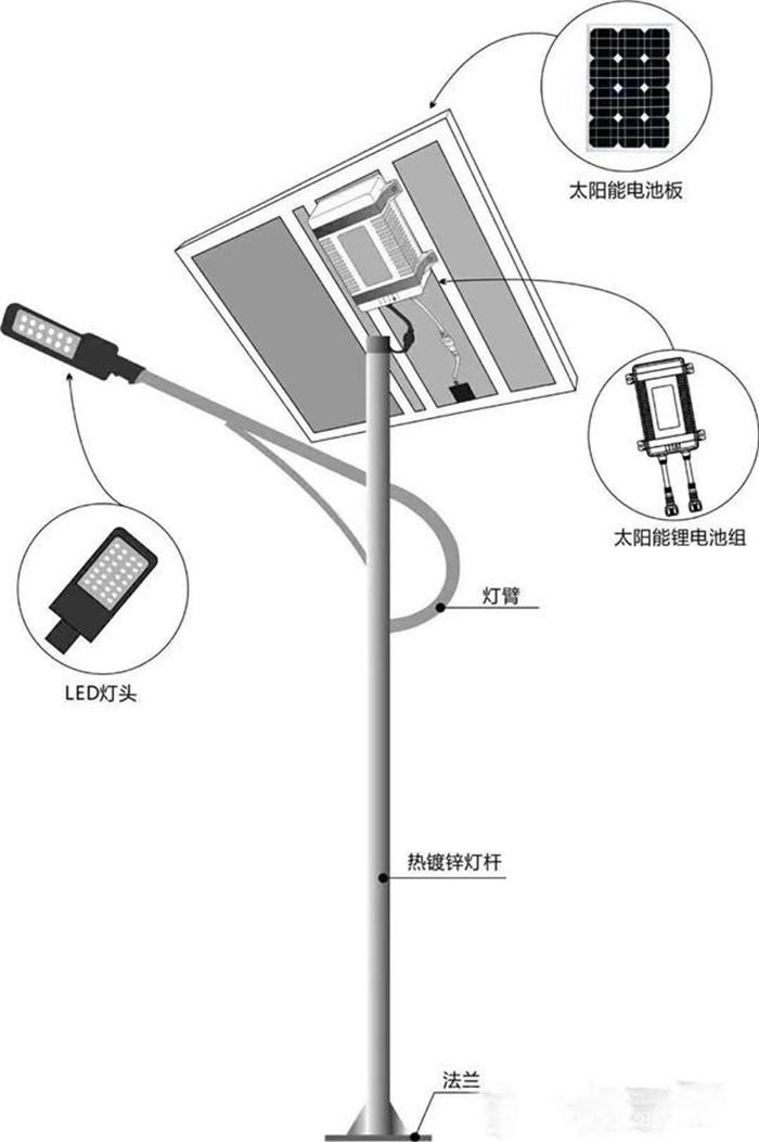 太阳能路灯原理图_太阳能路灯构成